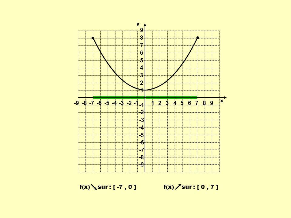 1 2 3 4 5 6 7 8 9 -9 -8 -7 -6 -5 -4 -3 -2 -1 f(x) sur : [ -7 , 0 ]